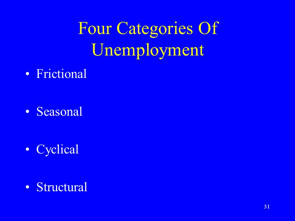 31 Four Categories Of Unemployment Frictional Seasonal Cyclical Structural