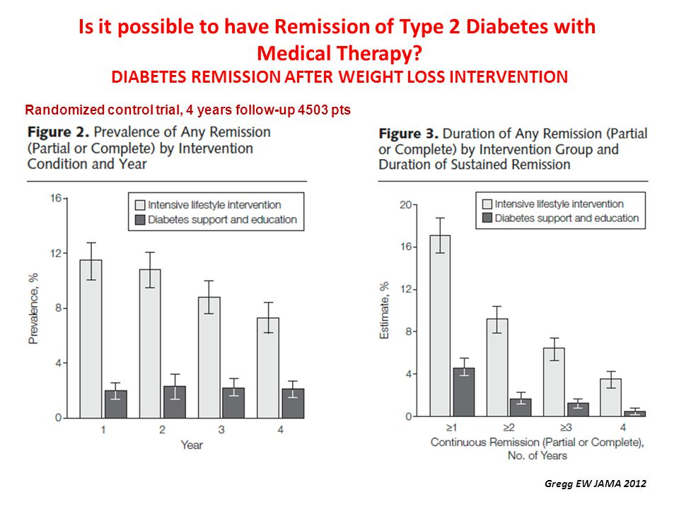 DIABETES REMISSION AFTER WEIGHT LOSS INTERVENTION Gregg EW JAMA 2012 Is it possible to have Remission of Type 2 Diabetes with Medical Therapy? Randomi