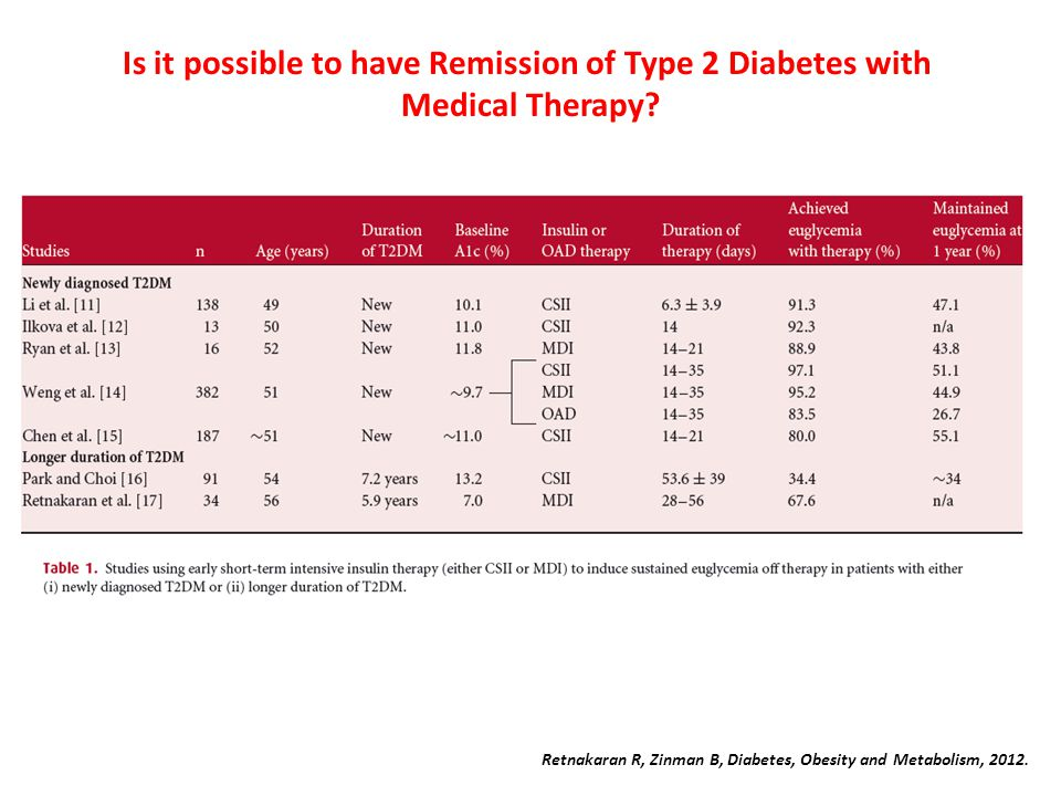 Retnakaran R, Zinman B, Diabetes, Obesity and Metabolism, 2012. Is it possible to have Remission of Type 2 Diabetes with Medical Therapy?