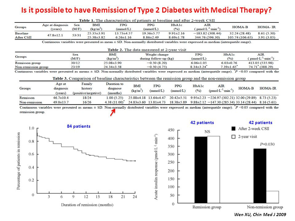 Wen XU, Chin Med J 2009 Is it possible to have Remission of Type 2 Diabetes with Medical Therapy? 84 patients 42 patients
