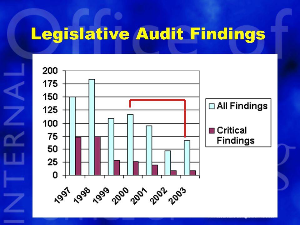 Legislative Audit Findings
