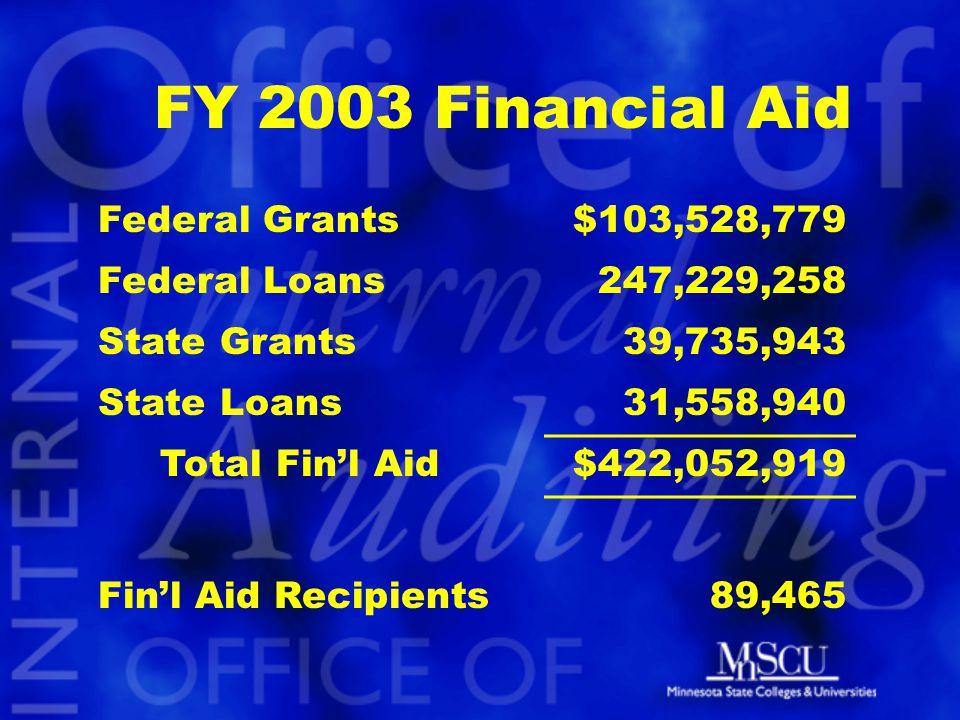 FY 2003 Financial Aid Federal Grants$103,528,779 Federal Loans 247,229,258 State Grants39,735,943 State Loans31,558,940 Total Fin'l Aid$422,052,919 Fin'l Aid Recipients89,465
