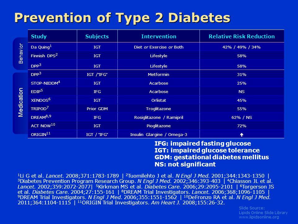 Slide Source: Lipids Online Slide Library www.lipidsonline.org Prevention of Type 2 Diabetes StudySubjectsInterventionRelative Risk Reduction Da Quing