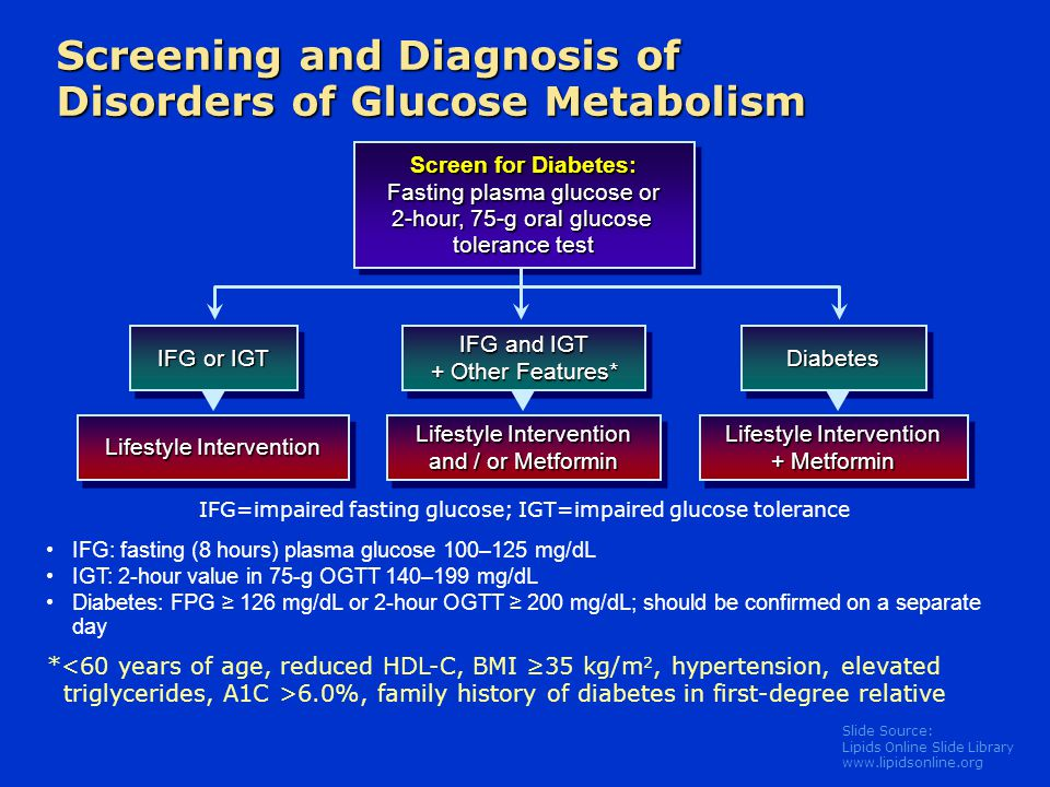 Slide Source: Lipids Online Slide Library www.lipidsonline.org Screening and Diagnosis of Disorders of Glucose Metabolism IFG: fasting (8 hours) plasm