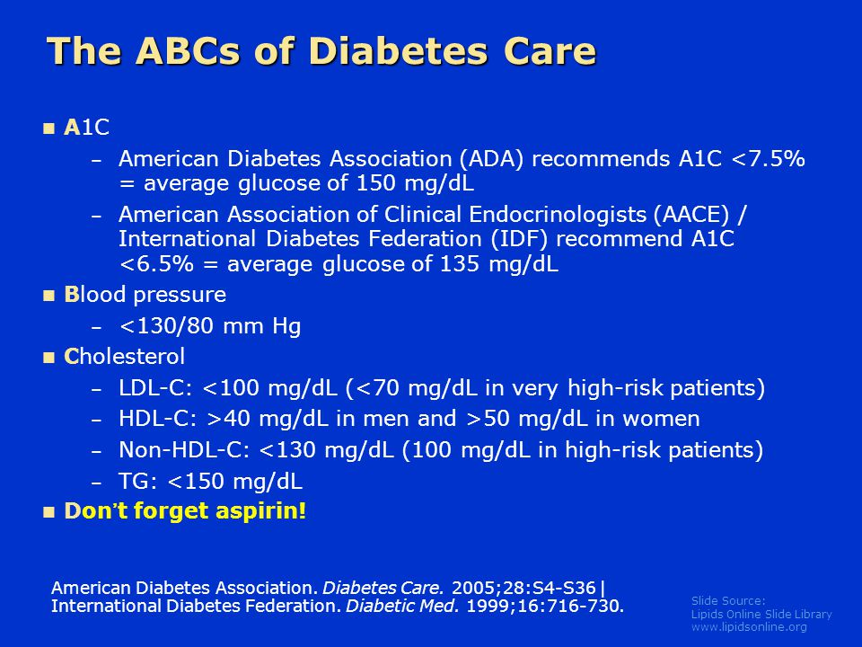 Slide Source: Lipids Online Slide Library www.lipidsonline.org The ABCs of Diabetes Care A1C – American Diabetes Association (ADA) recommends A1C <7.5