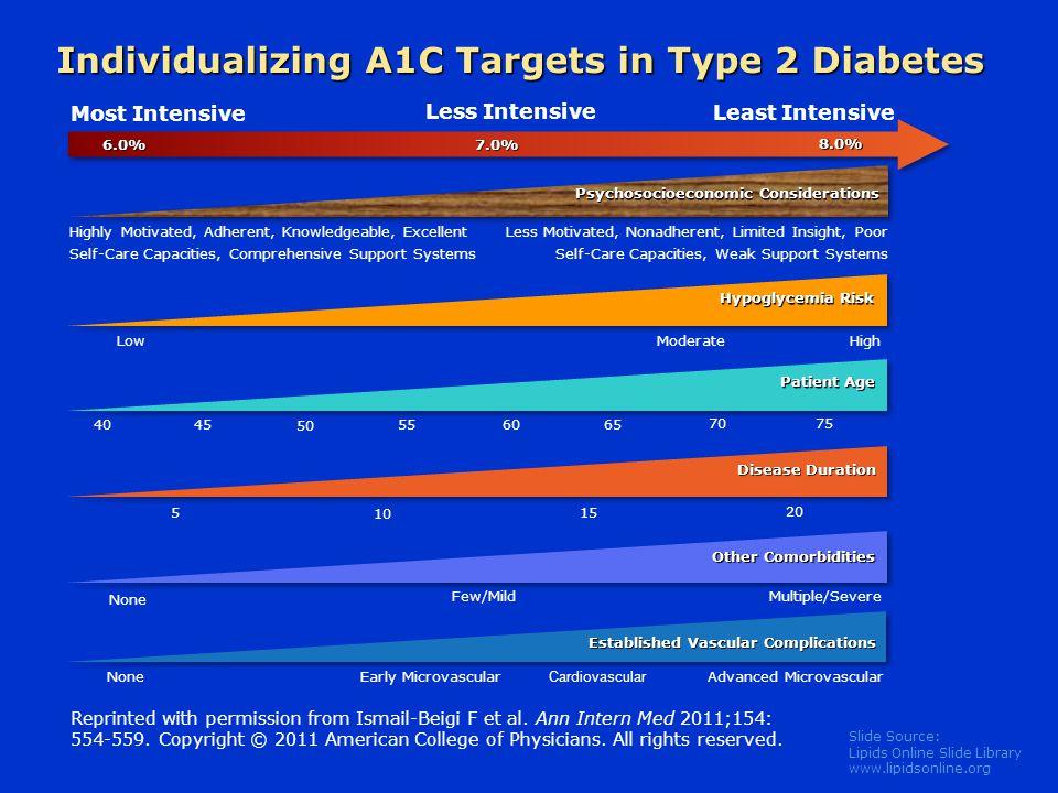 Slide Source: Lipids Online Slide Library www.lipidsonline.org Most Intensive Less Intensive Least Intensive Patient Age Disease Duration 40 45 50 55