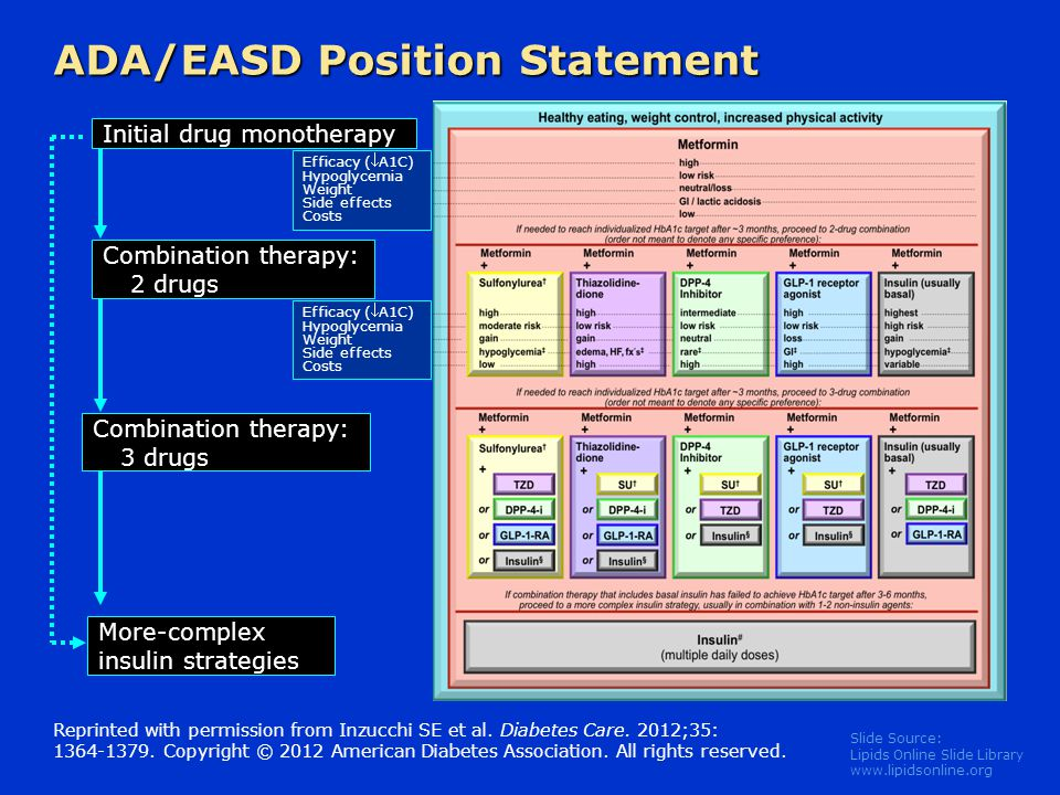 Slide Source: Lipids Online Slide Library www.lipidsonline.org Initial drug monotherapy ADA/EASD Position Statement Reprinted with permission from Inz