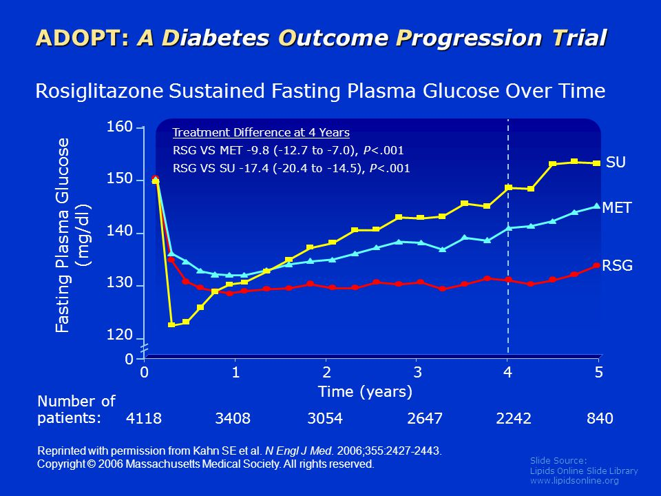 Slide Source: Lipids Online Slide Library www.lipidsonline.org 160 150 140 130 120 ADOPT: A Diabetes Outcome Progression Trial Reprinted with permissi