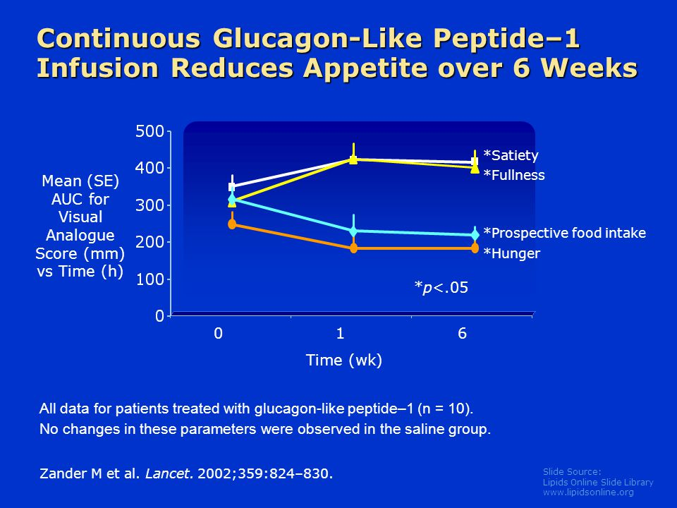 Slide Source: Lipids Online Slide Library www.lipidsonline.org Continuous Glucagon-Like Peptide–1 Infusion Reduces Appetite over 6 Weeks All data for