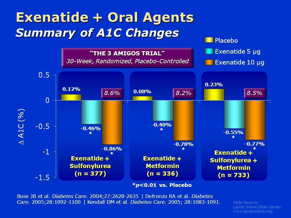 Slide Source: Lipids Online Slide Library www.lipidsonline.org Exenatide + Oral Agents Summary of A1C Changes Buse JB et al. Diabetes Care. 2004;27:26