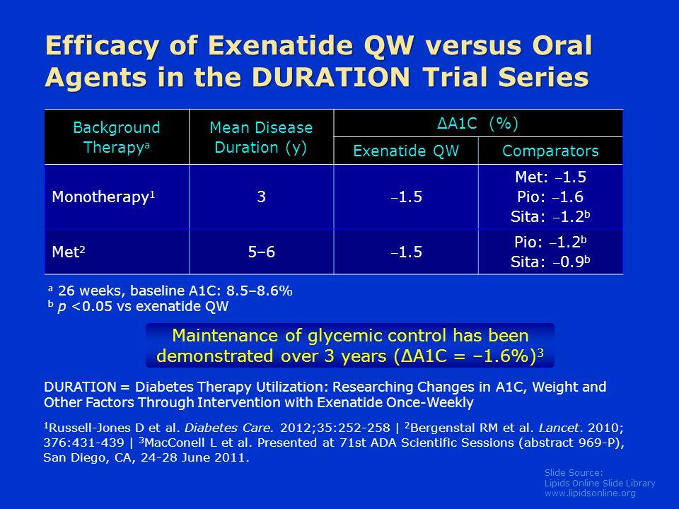 Slide Source: Lipids Online Slide Library www.lipidsonline.org Efficacy of Exenatide QW versus Oral Agents in the DURATION Trial Series Maintenance of