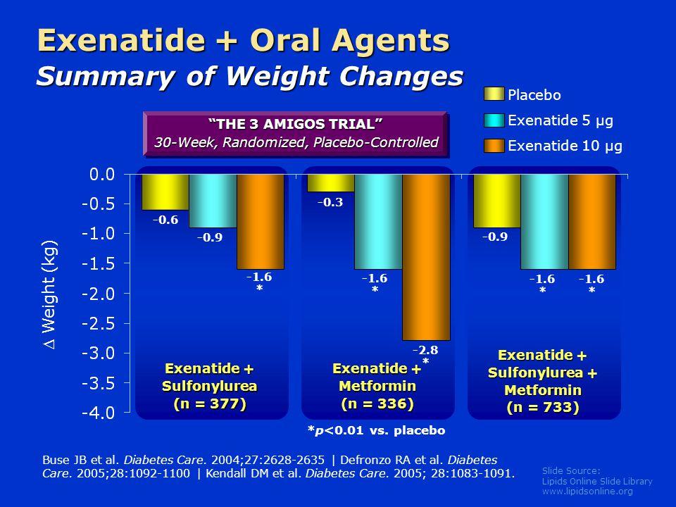 "Slide Source: Lipids Online Slide Library www.lipidsonline.org Exenatide + Oral Agents Summary of Weight Changes ""THE 3 AMIGOS TRIAL"" 30-Week, Randomi"