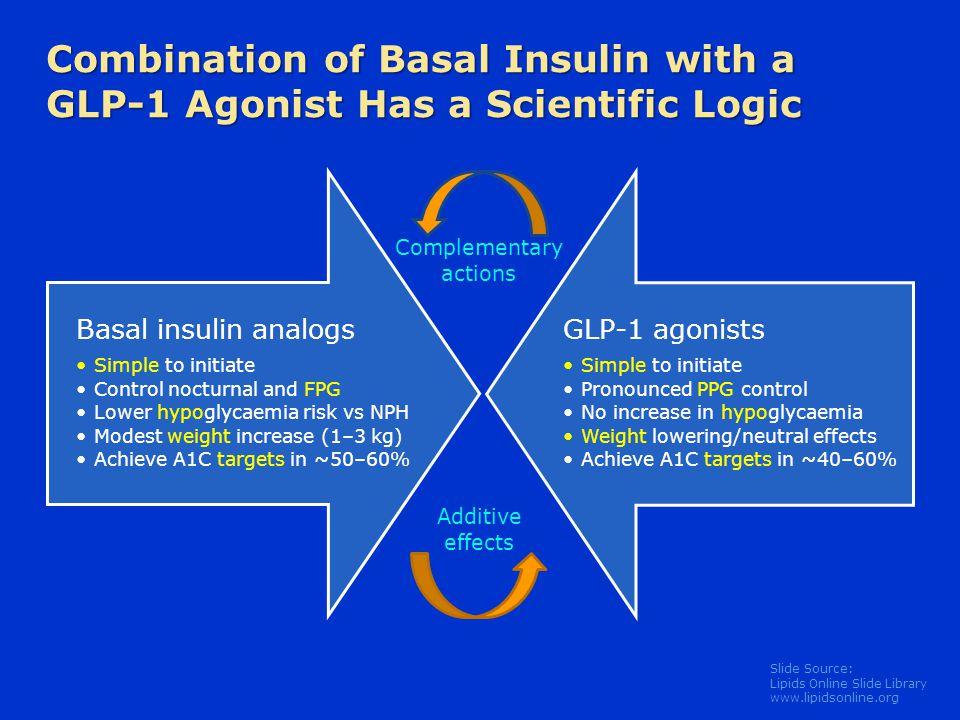 Slide Source: Lipids Online Slide Library www.lipidsonline.org Combination of Basal Insulin with a GLP-1 Agonist Has a Scientific Logic Basal insulin