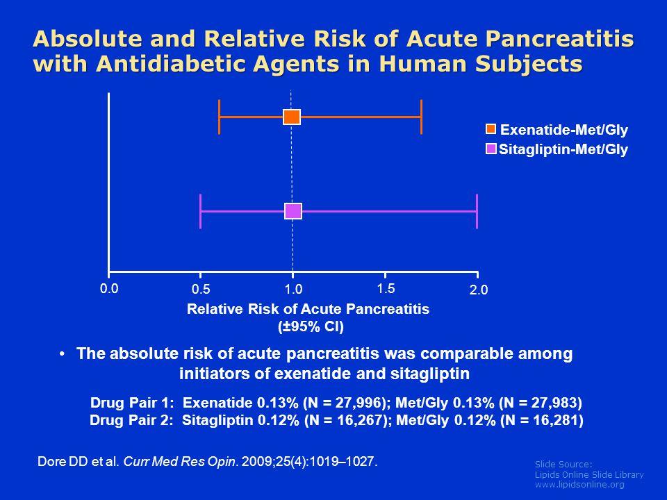 Slide Source: Lipids Online Slide Library www.lipidsonline.org 0.0 0.51.0 1.5 2.0 Relative Risk of Acute Pancreatitis (±95% CI) The absolute risk of a
