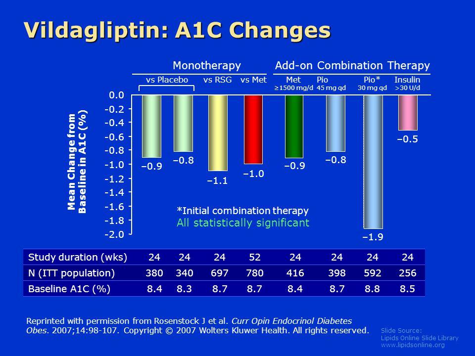Slide Source: Lipids Online Slide Library www.lipidsonline.org Mean Change from Baseline in A1C (%) –0.9 –1.1 -2.0 -1.8 -1.6 -1.4 -1.2 -0.8 -0.6 -0.4