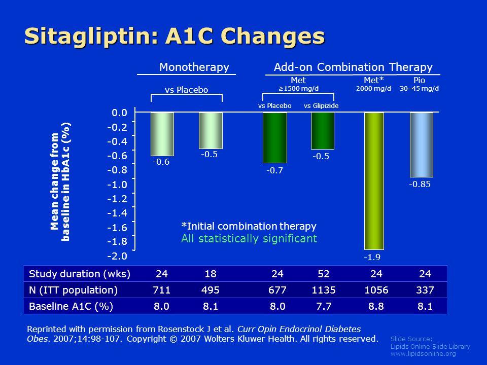 Slide Source: Lipids Online Slide Library www.lipidsonline.org vs Placebo Mean change from baseline in HbA1c (%) -0.6 -0.5 vs Glipizide -0.7 -0.5 -0.8