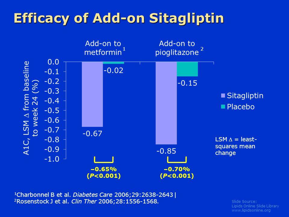 Slide Source: Lipids Online Slide Library www.lipidsonline.org Efficacy of Add-on Sitagliptin LSM  = least- squares mean change 1 Charbonnel B et al.