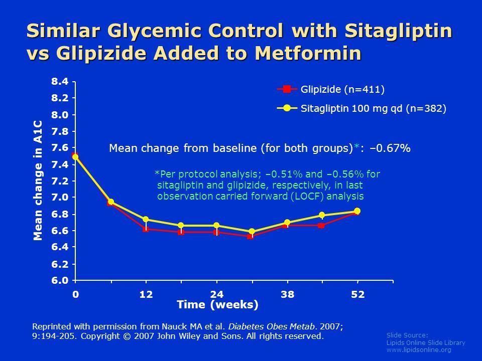 Slide Source: Lipids Online Slide Library www.lipidsonline.org Similar Glycemic Control with Sitagliptin vs Glipizide Added to Metformin Sitagliptin 1