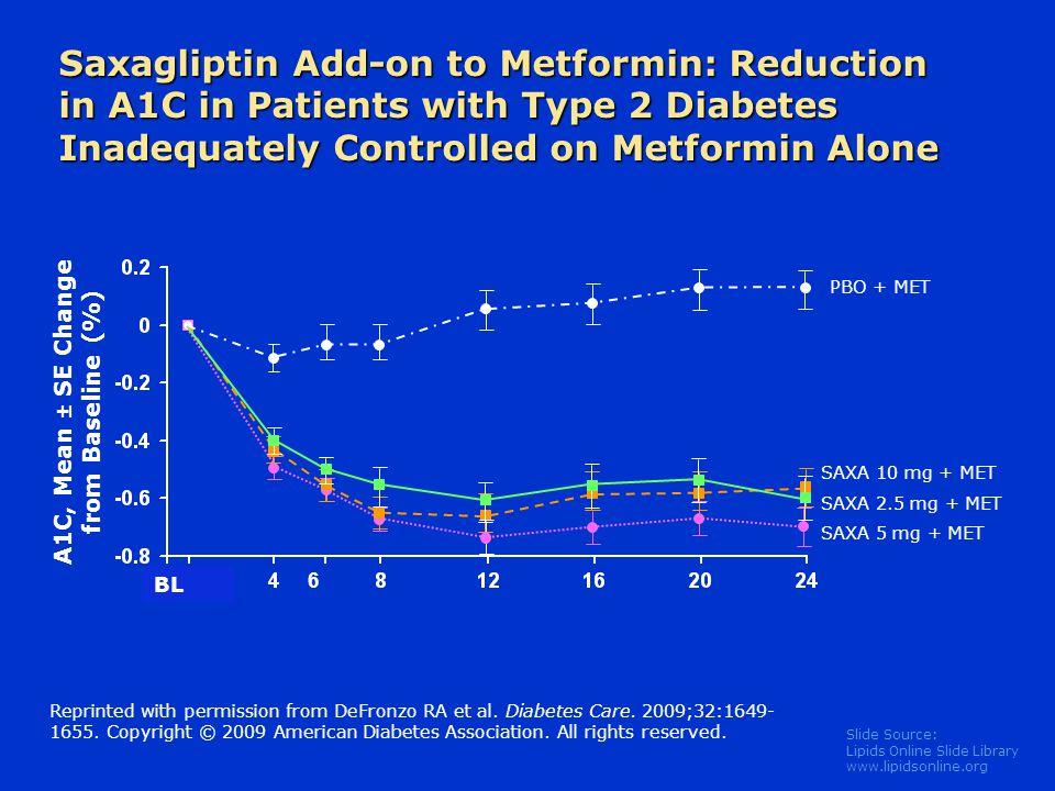 Slide Source: Lipids Online Slide Library www.lipidsonline.org BL Saxagliptin Add-on to Metformin: Reduction in A1C in Patients with Type 2 Diabetes I
