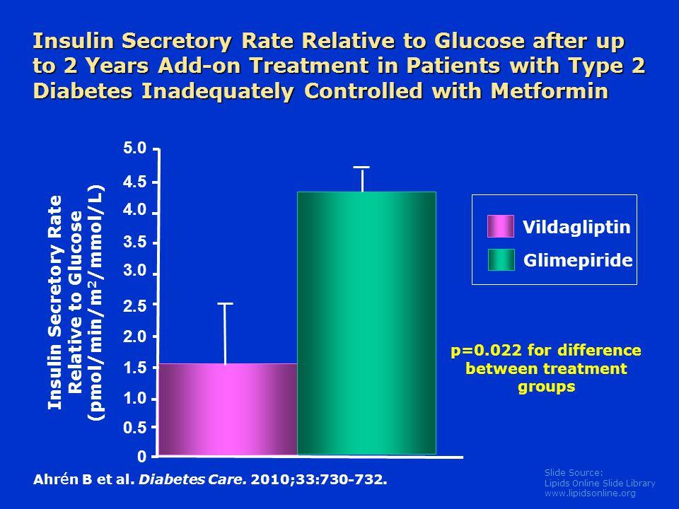 Slide Source: Lipids Online Slide Library www.lipidsonline.org Vildagliptin Glimepiride Insulin Secretory Rate Relative to Glucose (pmol/min/m 2 /mmol