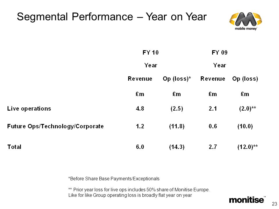 Segmental Performance – Year on Year *Before Share Base Payments/Exceptionals ** Prior year loss for live ops includes 50% share of Monitise Europe.