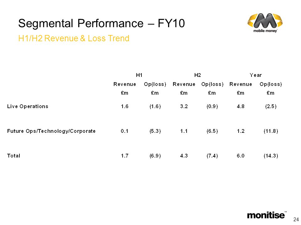Segmental Performance – FY10 H1/H2 Revenue & Loss Trend 24