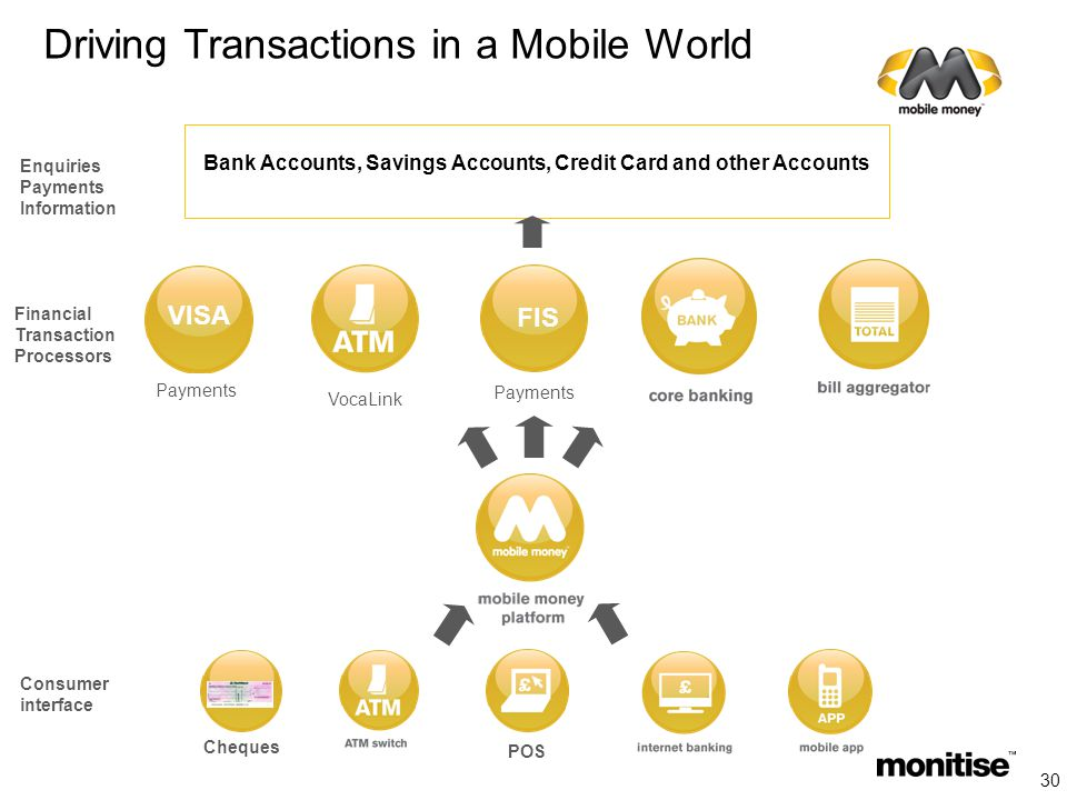 Driving Transactions in a Mobile World Bank Accounts, Savings Accounts, Credit Card and other Accounts Financial Transaction Processors Consumer interface Enquiries Payments Information FIS VISA Payments VocaLink Payments Cheques POS 30