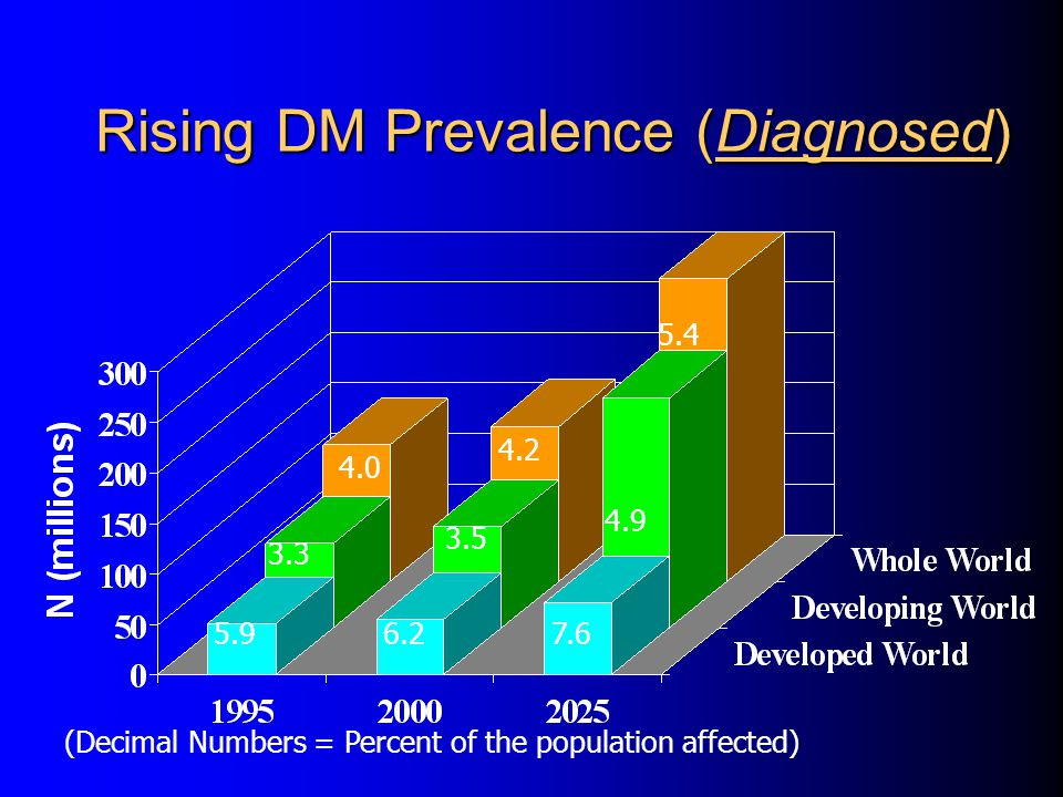 Rising DM Prevalence (Diagnosed) 5.96.27.6 3.3 3.5 4.9 4.0 4.2 5.4 (Decimal Numbers = Percent of the population affected)