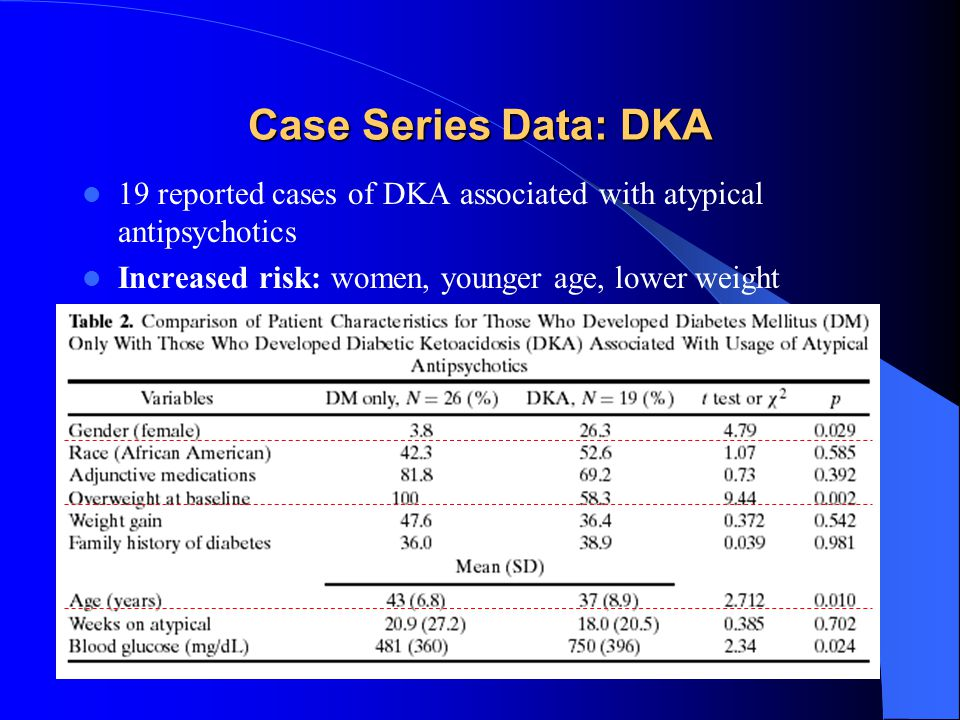 Case Series Data: DKA 19 reported cases of DKA associated with atypical antipsychotics Increased risk: women, younger age, lower weight