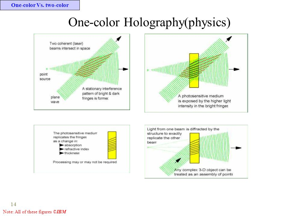 14 One-color Holography(physics) Note: All of these figures ©IBM One-color Vs. two-color