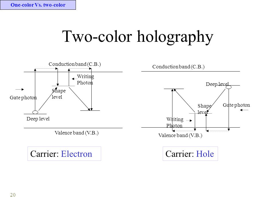 20 Two-color holography One-color Vs. two-color Conduction band (C.B.) Valence band (V.B.) Deep level Shape level Gate photon Writing Photon Valence b