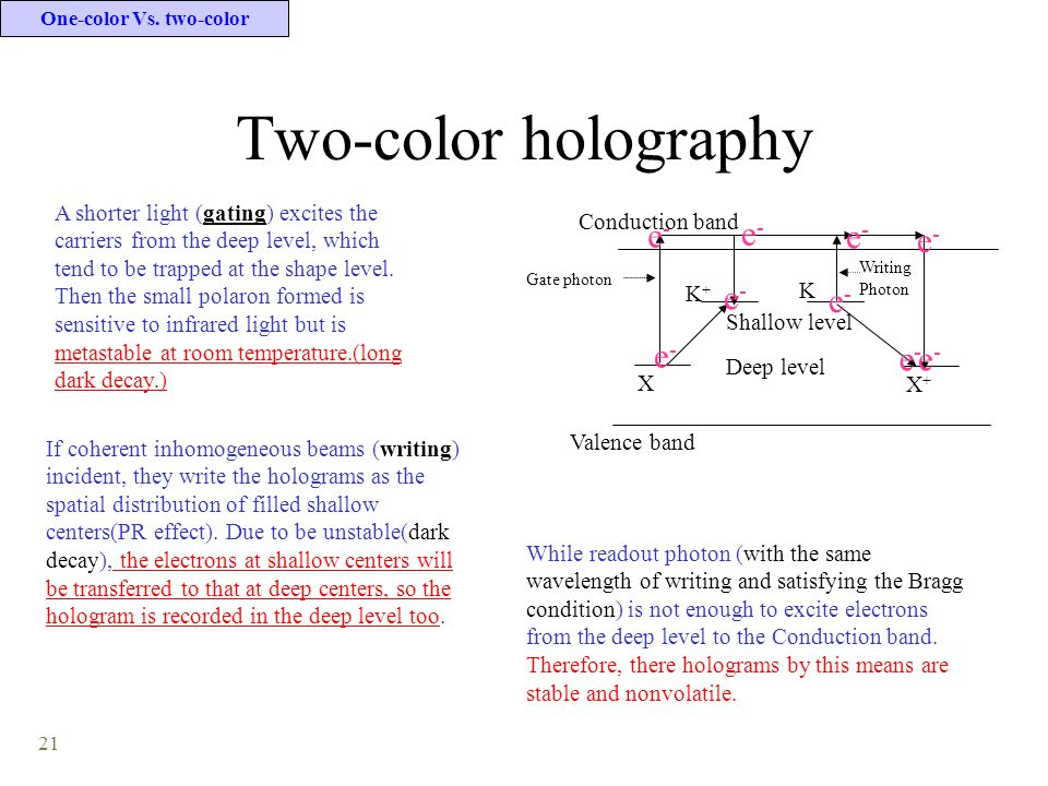 21 Two-color holography A shorter light (gating) excites the carriers from the deep level, which tend to be trapped at the shape level. Then the small