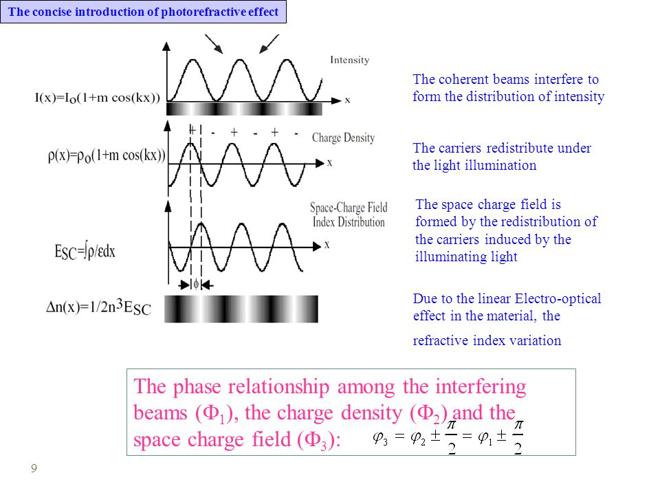 9 The space charge field is formed by the redistribution of the carriers induced by the illuminating light Due to the linear Electro-optical effect in the material, the refractive index variation The phase relationship among the interfering beams (  1 ), the charge density (  2 ) and the space charge field (  3 ): The coherent beams interfere to form the distribution of intensity The concise introduction of photorefractive effect The carriers redistribute under the light illumination