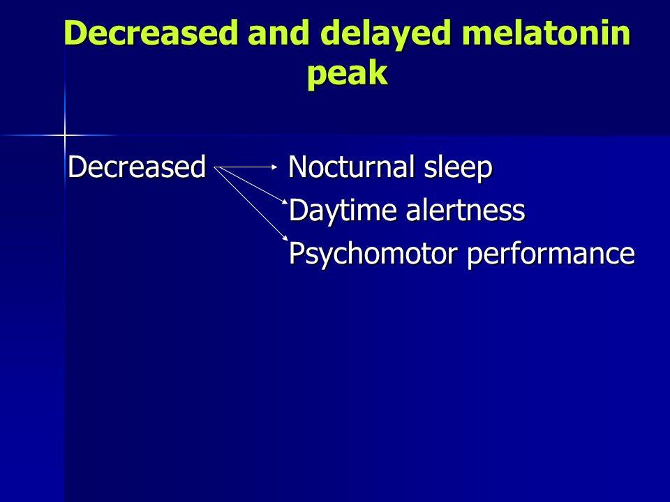 Decreased and delayed melatonin peak Decreased Nocturnal sleep Decreased Nocturnal sleep Daytime alertness Daytime alertness Psychomotor performance Psychomotor performance