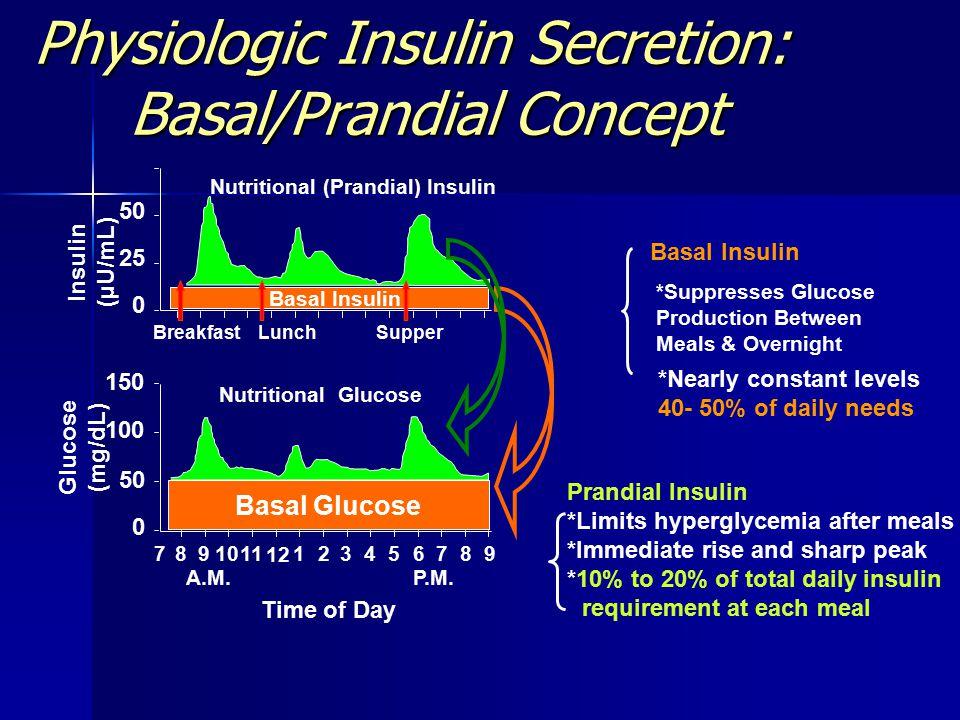 Physiologic Insulin Secretion: Basal/Prandial Concept Breakfast Lunch Supper Insulin (µU/mL) Glucose (mg/dL) Basal Glucose 150 100 50 0 7891011 12 123456789 A.M.P.M.