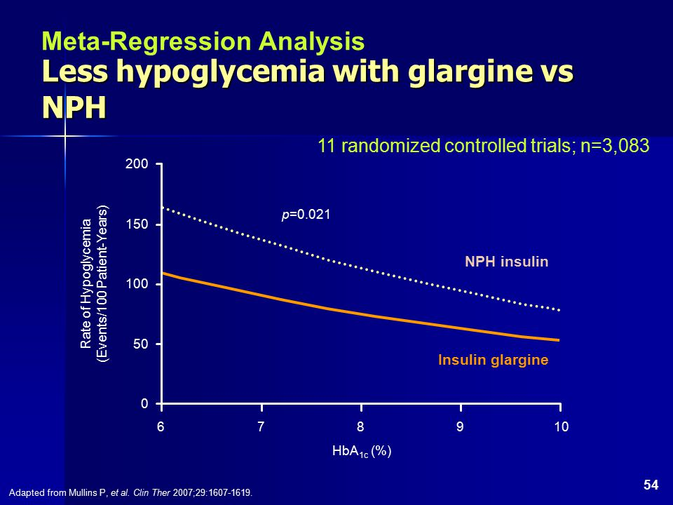 54 Less hypoglycemia with glargine vs NPH Adapted from Mullins P, et al.