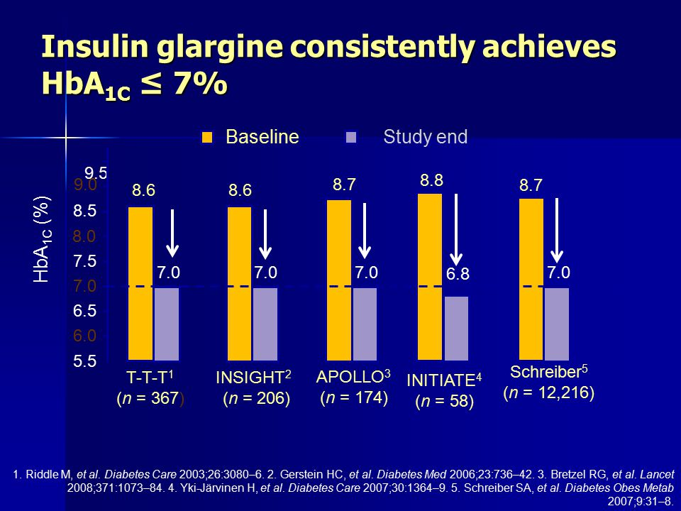 Insulin glargine consistently achieves HbA 1C ≤ 7% 1.