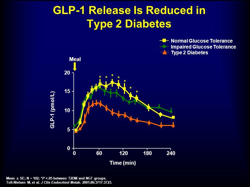GLP-1 Release Is Reduced in Type 2 Diabetes Mean ± SE; N = 102; *P <.05 between T2DM and NGT groups. Toft-Nielsen M, et al. J Clin Endocrinol Metab. 2
