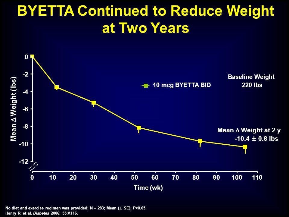 0102030405060708090100110 -12 -10 -8 -6 -4 -2 0 Baseline Weight 220 lbs 10 mcg BYETTA BID -10.4 ± 0.8 lbs Mean  Weight (lbs) Mean  Weight at 2 y Tim