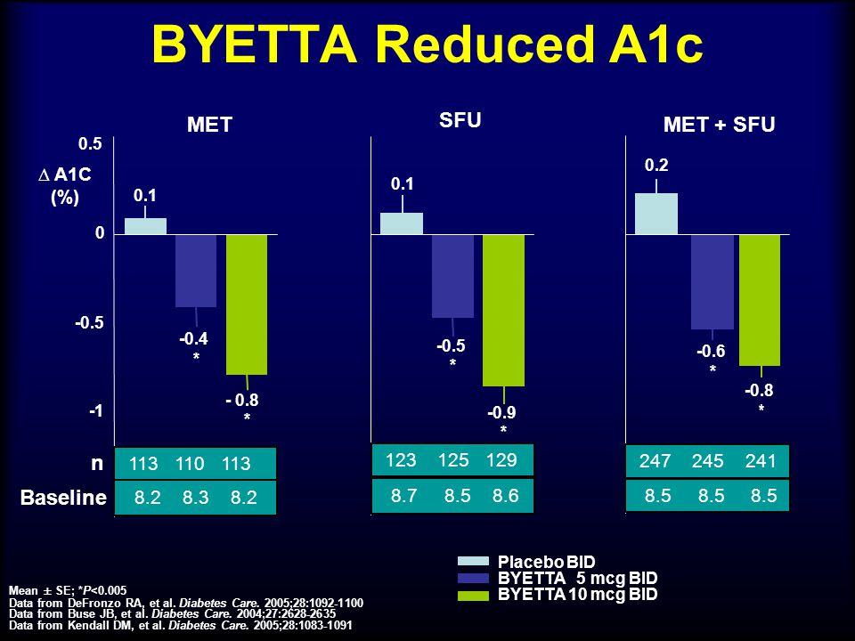 BYETTA Reduced A1c SFU Mean ± SE; *P<0.005 Data from DeFronzo RA, et al. Diabetes Care. 2005;28:1092-1100 Data from Buse JB, et al. Diabetes Care. 200