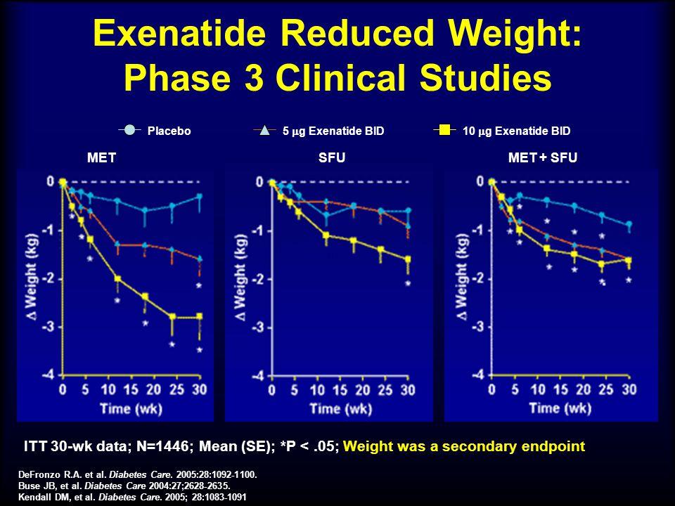 Exenatide Reduced Weight: Phase 3 Clinical Studies Placebo 5  g Exenatide BID10  g Exenatide BID METSFUMET + SFU ITT 30-wk data; N=1446; Mean (SE);