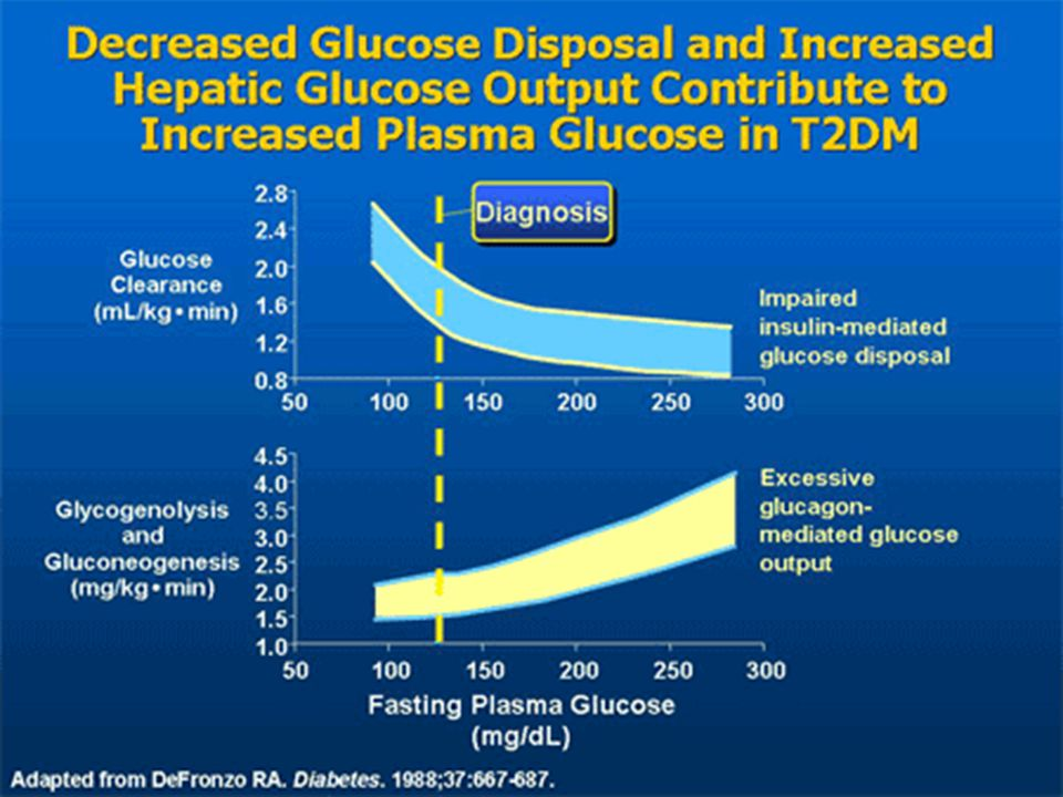 GLUCAGON, the forgotten islet hormone Does it have a place in Diabetes Mellitus.
