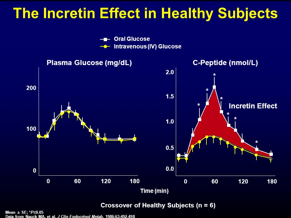 Mean ± SE; *P  0.05 Data from Nauck MA, et al. J Clin Endocrinol Metab. 1986;63:492-498 Plasma Glucose (mg/dL) Time (min) The Incretin Effect in Heal