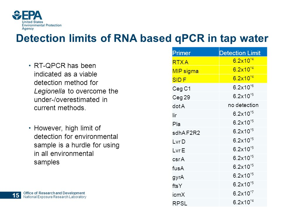 Office of Research and Development National Exposure Research Laboratory Detection limits of RNA based qPCR in tap water 15 PrimerDetection Limit RTX A 6.2x10 ^4 MIP sigma 6.2x10 ^4 SID F 6.2x10 ^4 Ceg C1 6.2x10 ^6 Ceg 29 6.2x10 ^5 dot A no detection lir 6.2x10 ^5 Pla 6.2x10 ^5 sdhA F2R2 6.2x10 ^5 Lvr D 6.2x10 ^5 Lvr E 6.2x10 ^5 csr A 6.2x10 ^5 fusA 6.2x10 ^5 gyrA 6.2x10 ^5 ftsY 6.2x10 ^5 icmX 6.2x10 ^7 RPSL 6.2x10 ^4 RT-QPCR has been indicated as a viable detection method for Legionella to overcome the under-/overestimated in current methods.