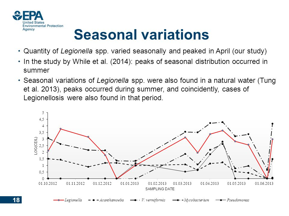 Office of Research and Development National Exposure Research Laboratory Seasonal variations Quantity of Legionella spp. varied seasonally and peaked