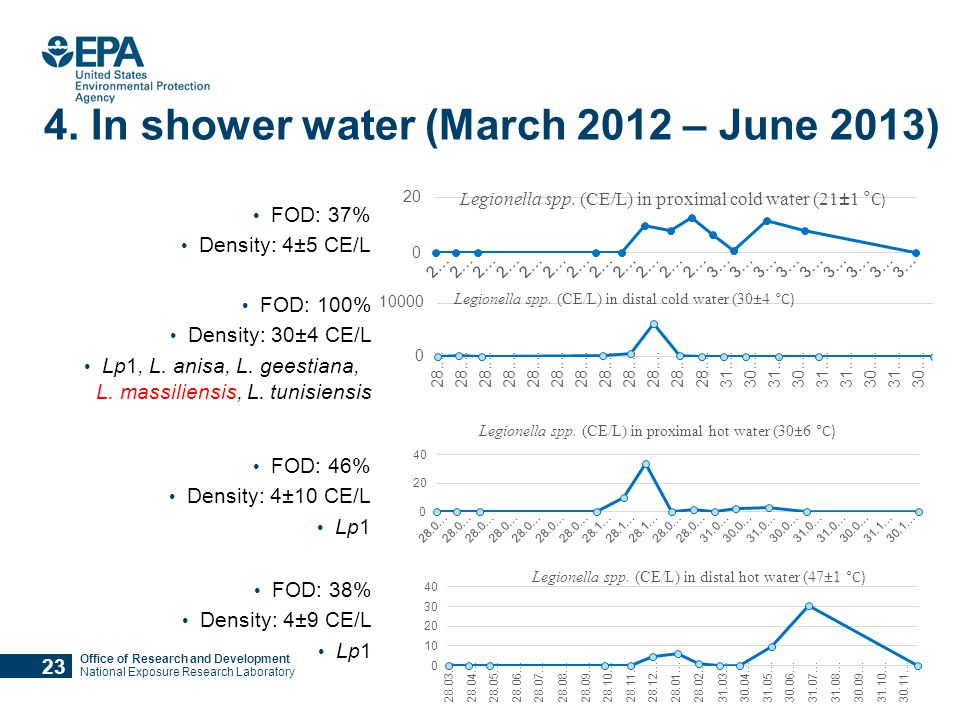 Office of Research and Development National Exposure Research Laboratory 4. In shower water (March 2012 – June 2013) FOD: 100% Density: 30±4 CE/L Lp1,