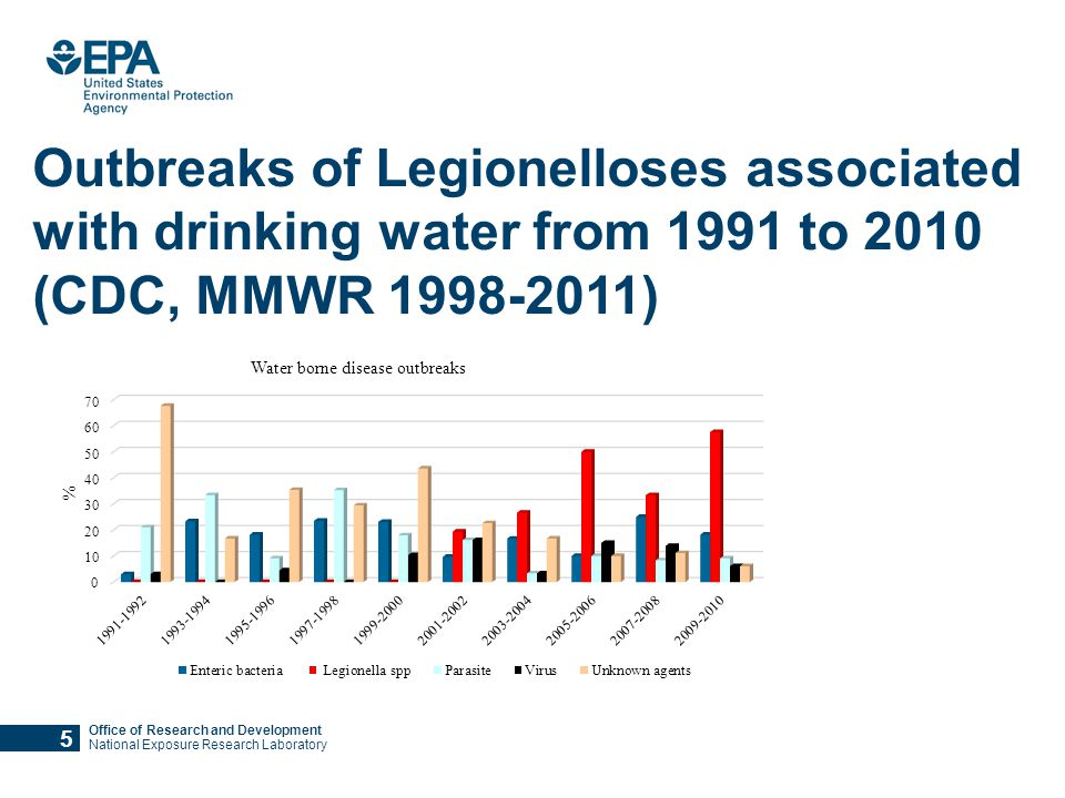 Office of Research and Development National Exposure Research Laboratory Outbreaks of Legionelloses associated with drinking water from 1991 to 2010 (CDC, MMWR 1998-2011) 5