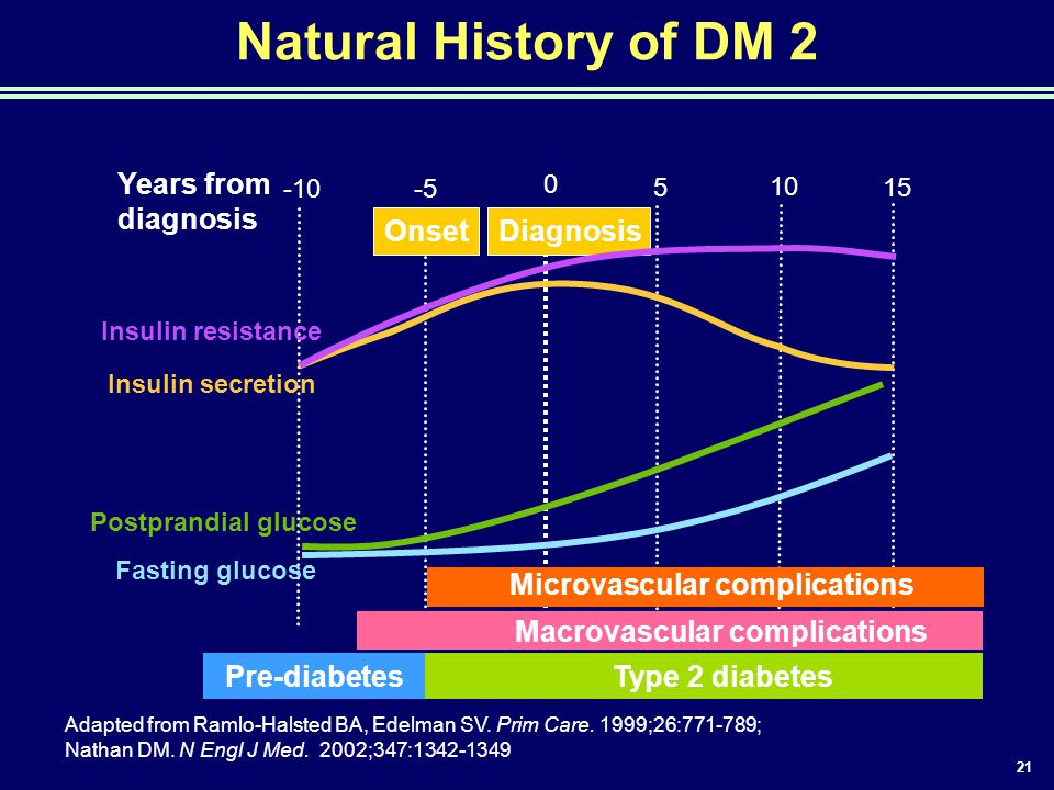 21 Adapted from Ramlo-Halsted BA, Edelman SV. Prim Care. 1999;26:771-789; Nathan DM. N Engl J Med. 2002;347:1342-1349 Natural History of DM 2 Type 2 d
