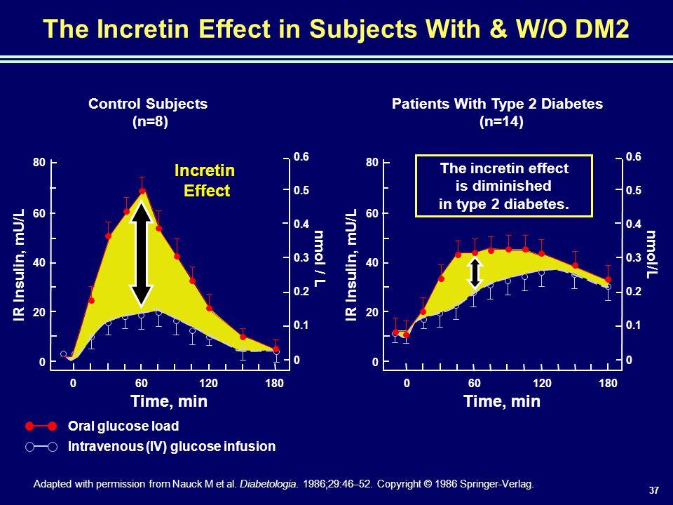 37 Time, min IR Insulin, mU/L nmol/L 0.6 0.5 0.4 0.3 0.2 0.1 0 80 60 40 20 0 180601200 The Incretin Effect in Subjects With & W/O DM2 Control Subjects