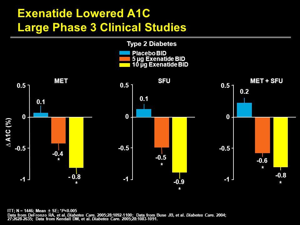 0.1 -0.5 * -0.6 * * -0.8 * -0.9 SFU Exenatide Lowered A1C Large Phase 3 Clinical Studies Placebo BID 5 µg Exenatide BID 10 µg Exenatide BID MET + SFU